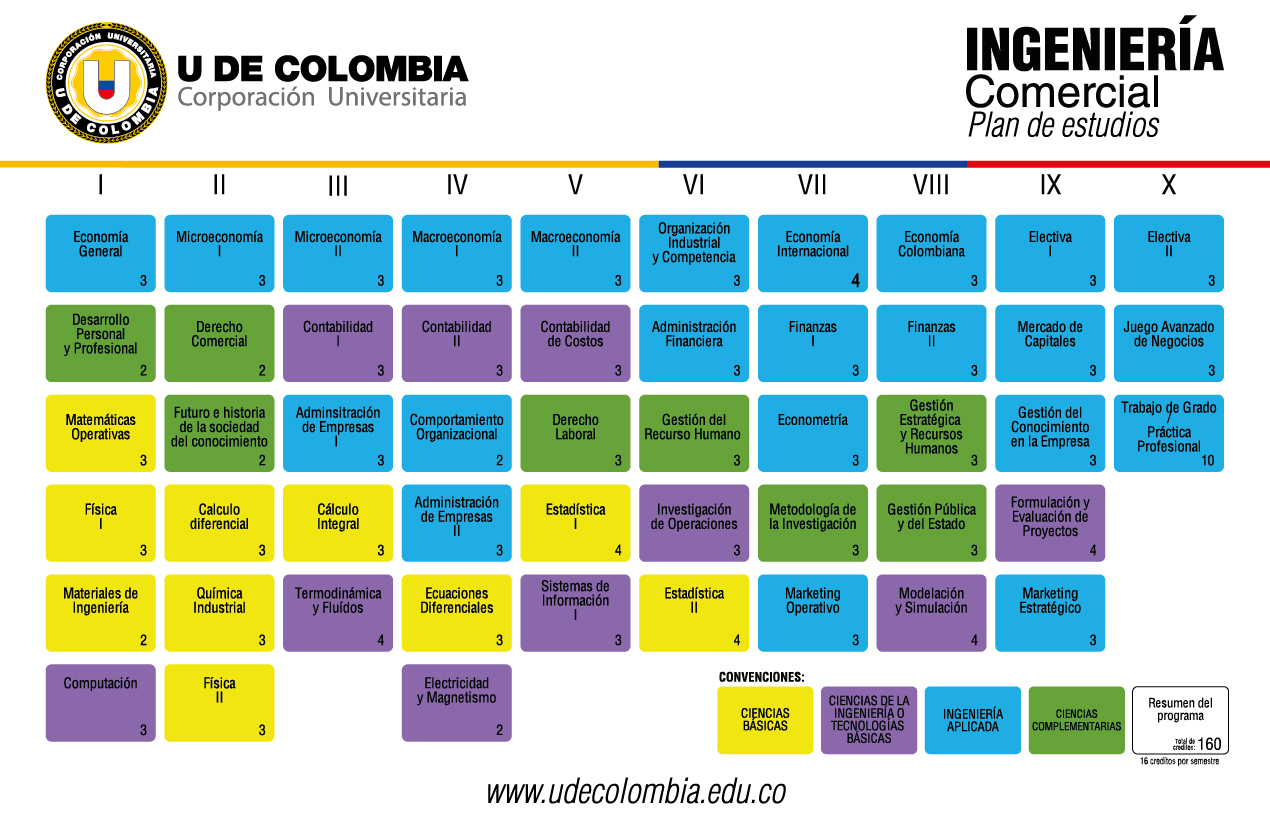Plan de estudios Ingeniería Comercial U de Colombia