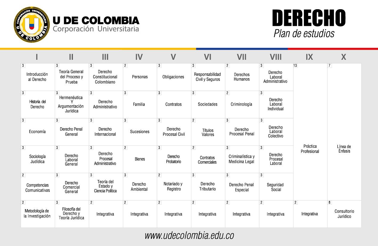 Plan de estudios Derecho U de Colombia